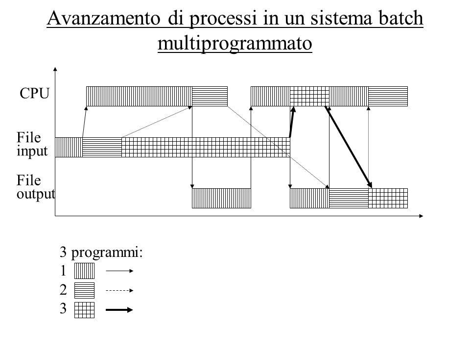 Avanzamento di processi in un sistema batch multiprogrammato 3 programmi: 1 2 3 CPU File input File output