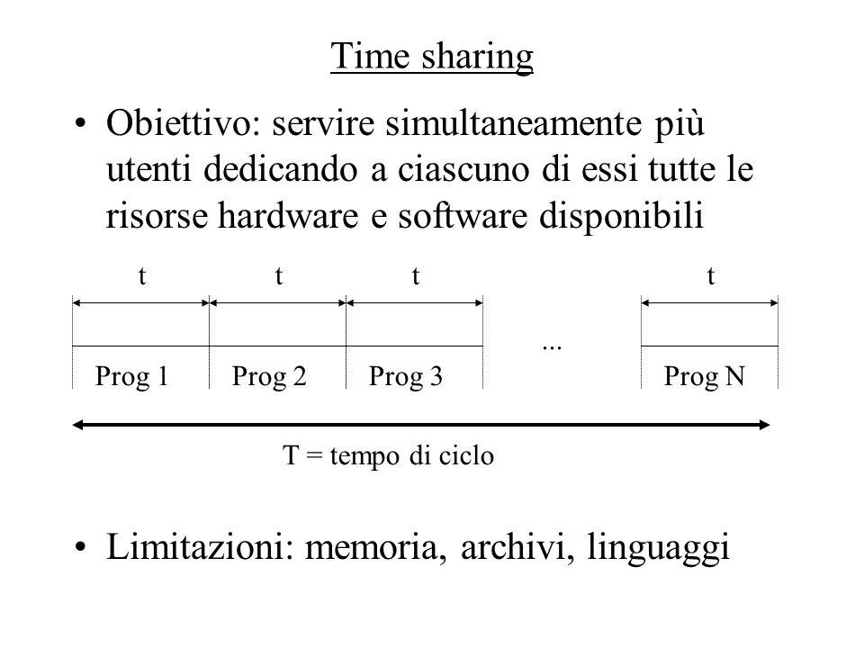 Time sharing Obiettivo: servire simultaneamente più utenti dedicando a ciascuno di essi tutte le risorse hardware e software disponibili Limitazioni: