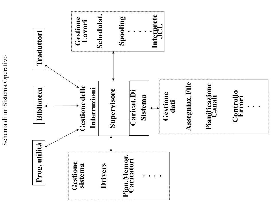 Schema di un Sistema Operativo Prog. utilità BibliotecaTraduttori Gestione delle Interruzioni Supervisore Caricat. Di Sistema Gestione sistema Drivers
