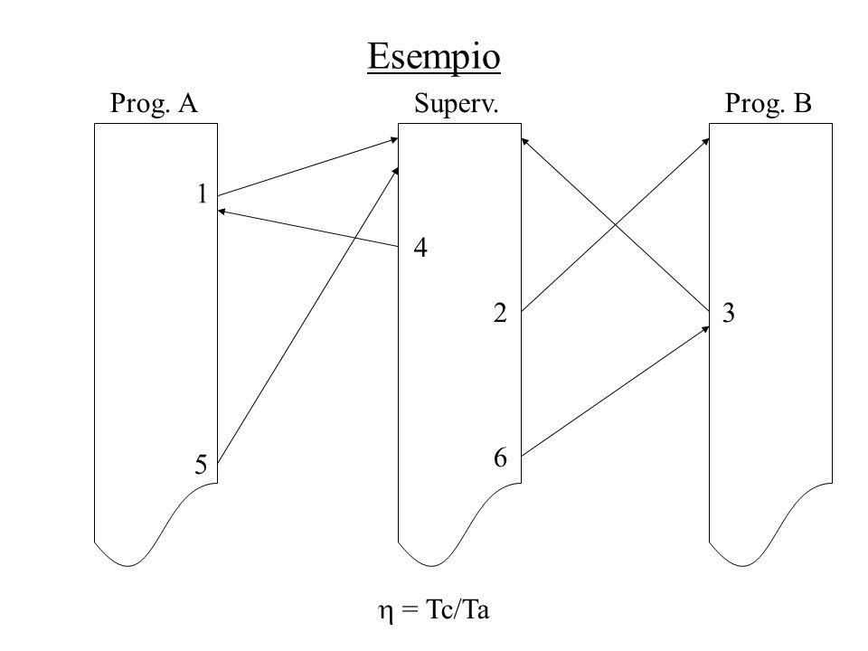 Esempio Prog. AProg. BSuperv. 1 5 4 2 6 3  = Tc/Ta