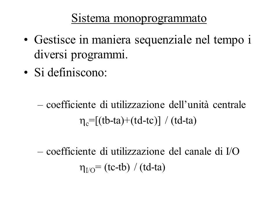 Sistema monoprogrammato Gestisce in maniera sequenziale nel tempo i diversi programmi. Si definiscono: –coefficiente di utilizzazione dell'unità centr