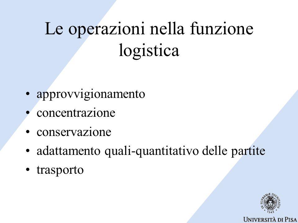 Le operazioni nella funzione logistica approvvigionamento concentrazione conservazione adattamento quali-quantitativo delle partite trasporto