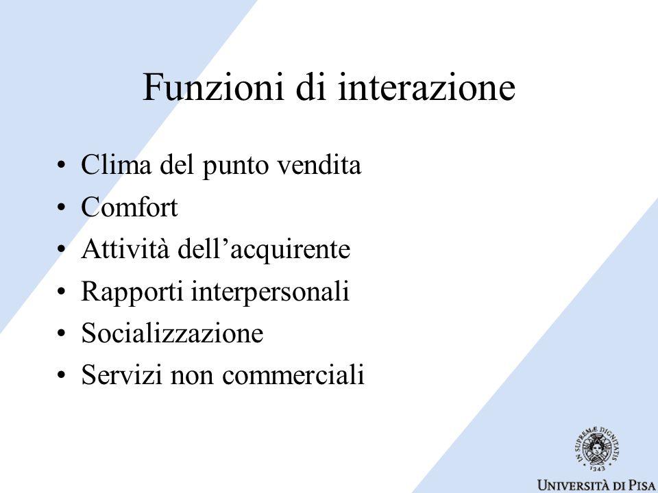 Funzioni di interazione Clima del punto vendita Comfort Attività dell'acquirente Rapporti interpersonali Socializzazione Servizi non commerciali