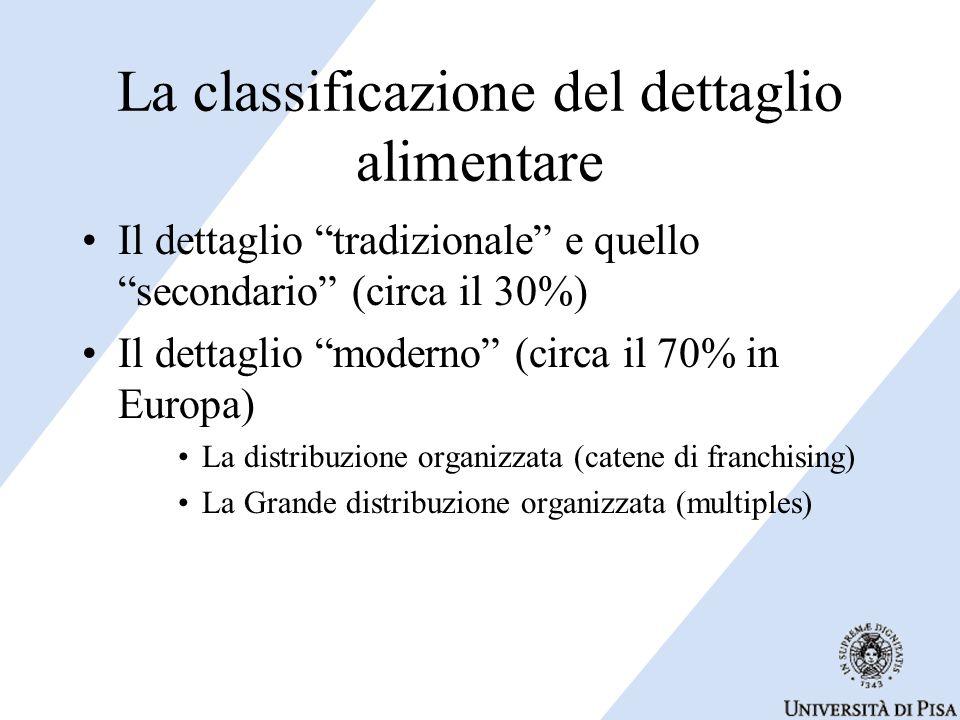 La classificazione del dettaglio alimentare Il dettaglio tradizionale e quello secondario (circa il 30%) Il dettaglio moderno (circa il 70% in Europa) La distribuzione organizzata (catene di franchising) La Grande distribuzione organizzata (multiples)