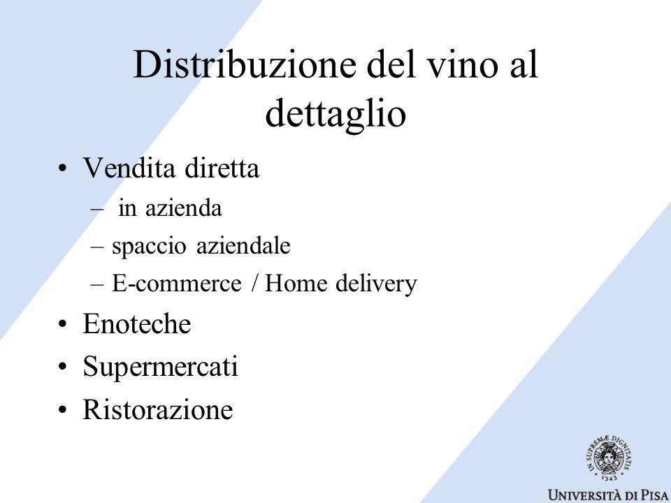 Distribuzione del vino al dettaglio Vendita diretta – in azienda –spaccio aziendale –E-commerce / Home delivery Enoteche Supermercati Ristorazione