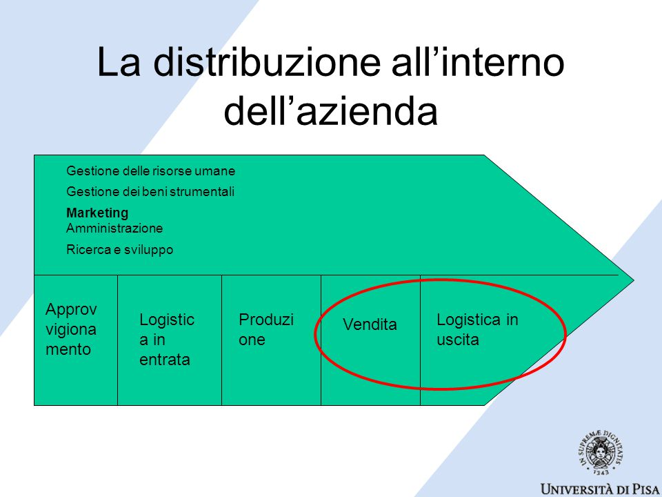 La distribuzione all'interno dell'azienda Approv vigiona mento Produzi one Vendita Logistica in uscita Marketing Gestione dei beni strumentali Gestione delle risorse umane Amministrazione Ricerca e sviluppo Logistic a in entrata