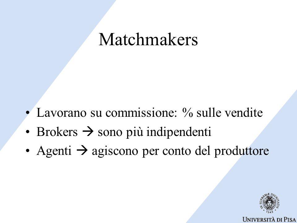 Matchmakers Lavorano su commissione: % sulle vendite Brokers  sono più indipendenti Agenti  agiscono per conto del produttore