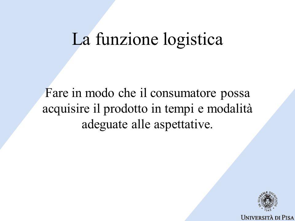La funzione logistica Fare in modo che il consumatore possa acquisire il prodotto in tempi e modalità adeguate alle aspettative.