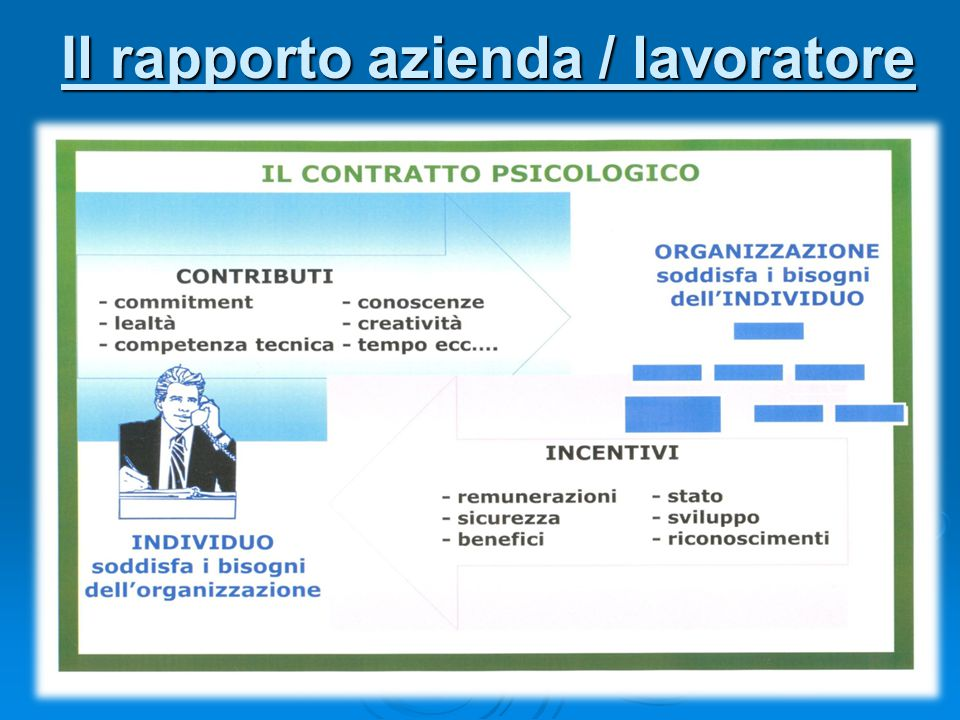 Il rapporto azienda / lavoratore