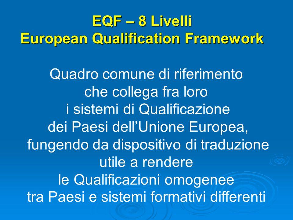 EQF – 8 Livelli European Qualification Framework Quadro comune di riferimento che collega fra loro i sistemi di Qualificazione dei Paesi dell'Unione Europea, fungendo da dispositivo di traduzione utile a rendere le Qualificazioni omogenee tra Paesi e sistemi formativi differenti