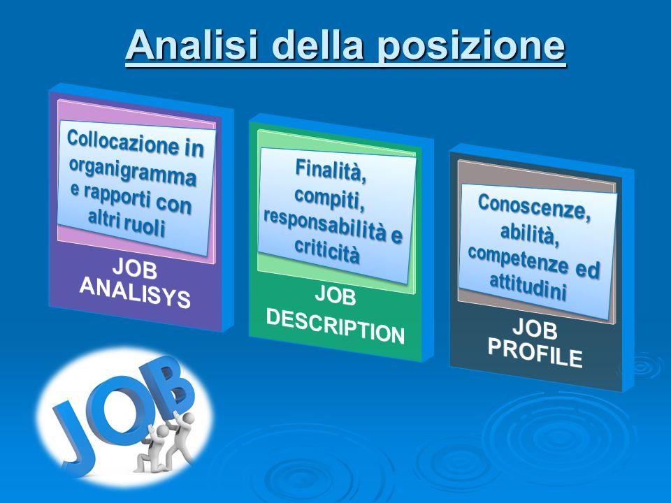 Retention Marketing interno Gestione dei Talenti Employer Branding