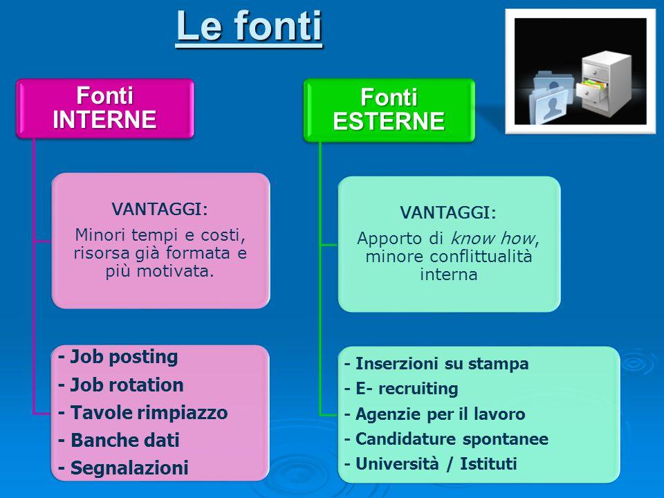 Le fonti Fonti INTERNE VANTAGGI: Minori tempi e costi, risorsa già formata e più motivata.