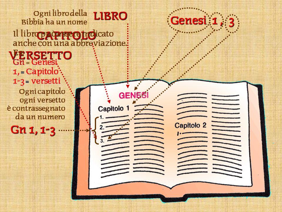 LIBROCAPITOLOVERSETTO Ogni libro della Bibbia ha un nome Ogni capitolo ogni versetto è contrassegnato da un numero Genesi 1, 3 Gn 1, 1-3 Il libro può essere indicato anche con una abbreviazione.