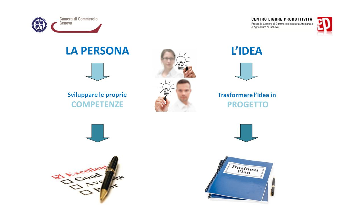 LA PERSONA Sviluppare le proprie COMPETENZE L'IDEA Trasformare l'Idea in PROGETTO