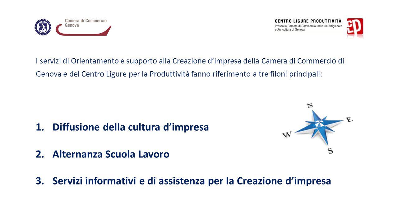 I servizi di Orientamento e supporto alla Creazione d'impresa della Camera di Commercio di Genova e del Centro Ligure per la Produttività fanno riferi