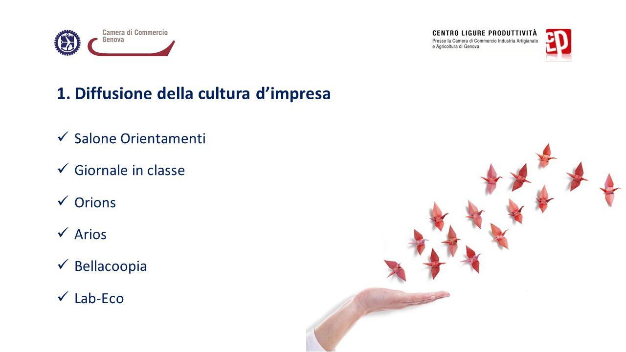 Salone Orientamenti Giornale in classe Orions Arios Bellacoopia Lab-Eco 1. Diffusione della cultura d'impresa