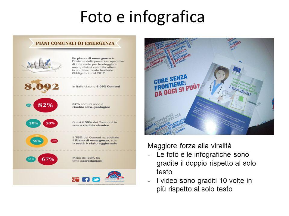 Foto e infografica Maggiore forza alla viralità -Le foto e le infografiche sono gradite il doppio rispetto al solo testo -I video sono graditi 10 volte in più rispetto al solo testo
