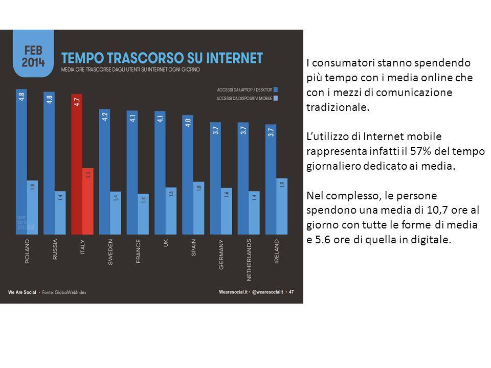 I consumatori stanno spendendo più tempo con i media online che con i mezzi di comunicazione tradizionale.