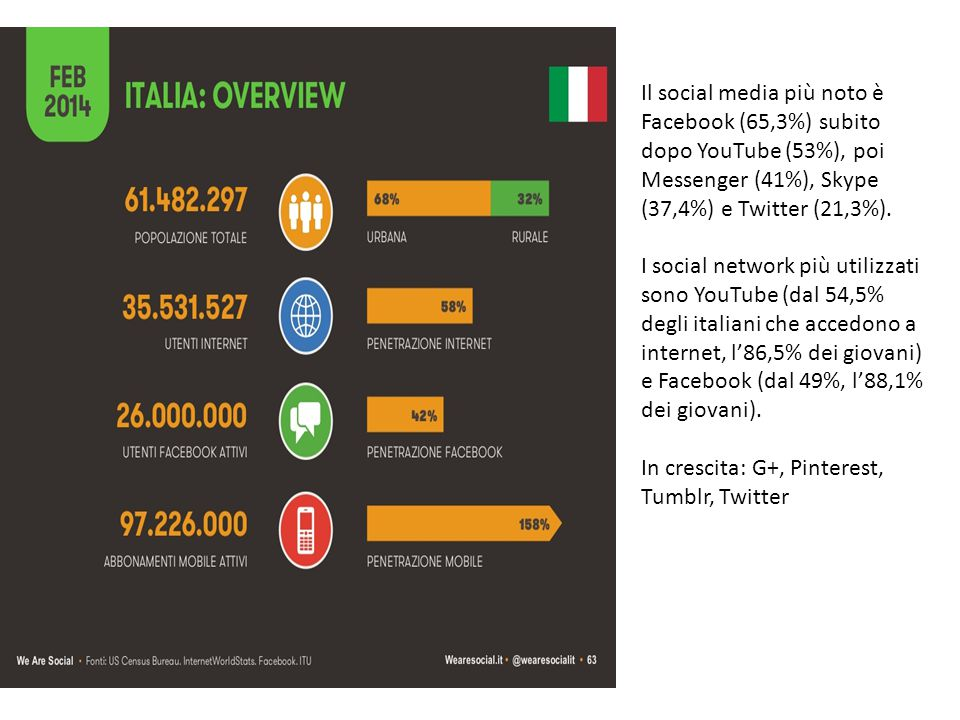 Il social media più noto è Facebook (65,3%) subito dopo YouTube (53%), poi Messenger (41%), Skype (37,4%) e Twitter (21,3%).