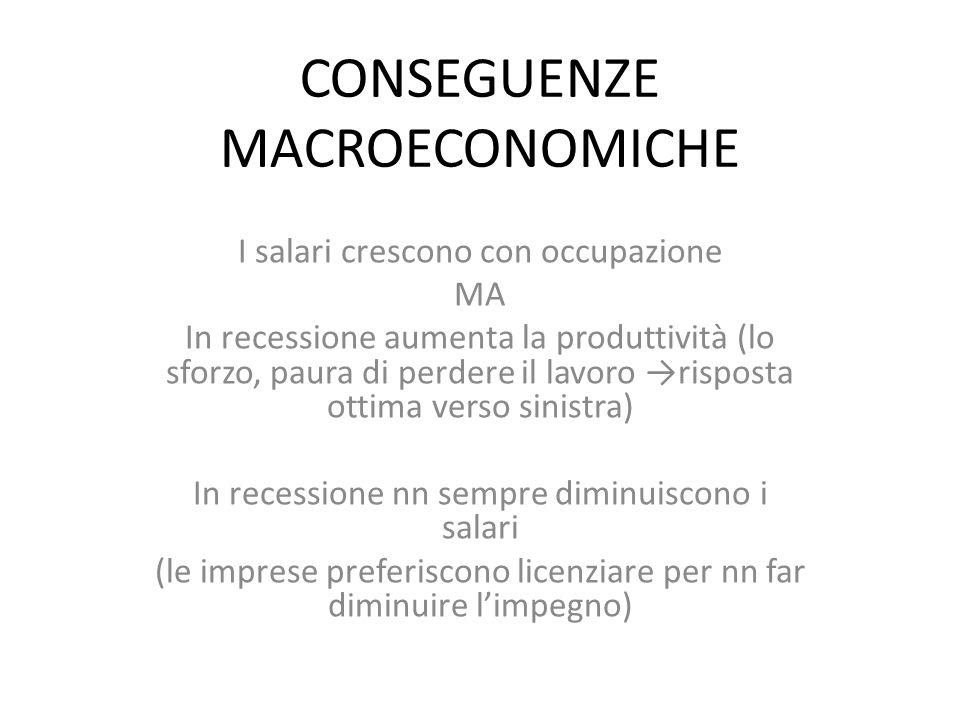 CONSEGUENZE MACROECONOMICHE I salari crescono con occupazione MA In recessione aumenta la produttività (lo sforzo, paura di perdere il lavoro →risposta ottima verso sinistra) In recessione nn sempre diminuiscono i salari (le imprese preferiscono licenziare per nn far diminuire l'impegno)