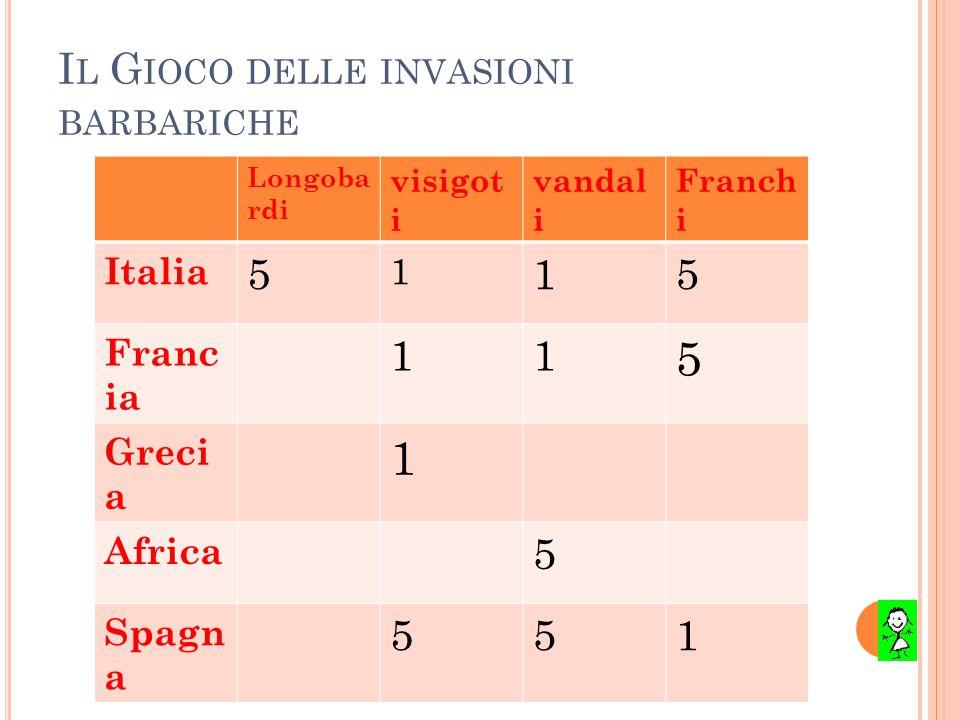 I L G IOCO DELLE INVASIONI BARBARICHE Longoba rdi visigot i vandal i Franch i Italia 5 1 15 Franc ia 11 5 Greci a 1 Africa 5 Spagn a 551