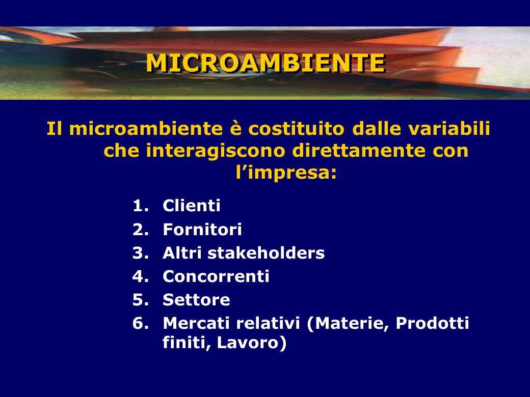 Il microambiente è costituito dalle variabili che interagiscono direttamente con l'impresa: 1.Clienti 2.Fornitori 3.Altri stakeholders 4.Concorrenti 5