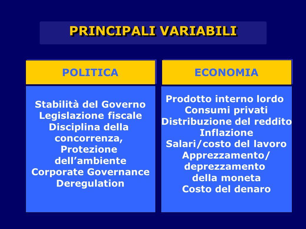 PRINCIPALI VARIABILI POLITICA Stabilità del Governo Legislazione fiscale Disciplina della concorrenza, Protezione dell'ambiente Corporate Governance D