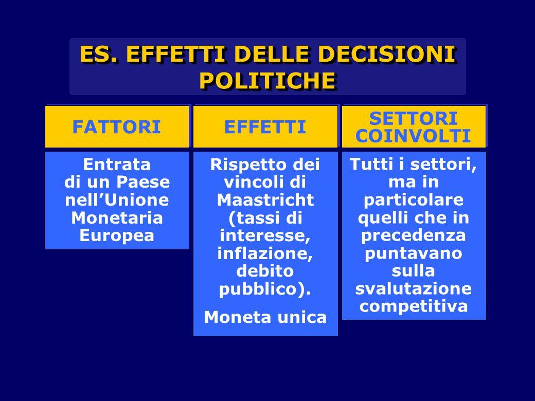 FATTORI EFFETTI SETTORI COINVOLTI SETTORI COINVOLTI Entrata di un Paese nell'Unione Monetaria Europea Rispetto dei vincoli di Maastricht (tassi di int