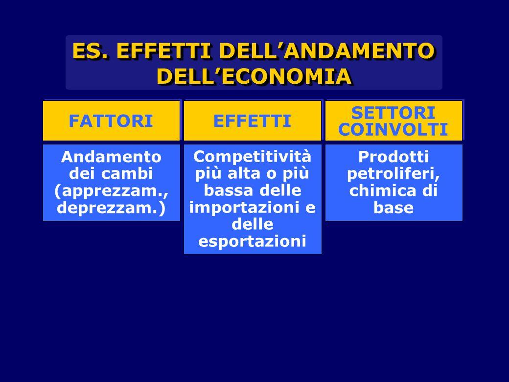 FATTORI EFFETTI SETTORI COINVOLTI SETTORI COINVOLTI Competitività più alta o più bassa delle importazioni e delle esportazioni Prodotti petroliferi, c