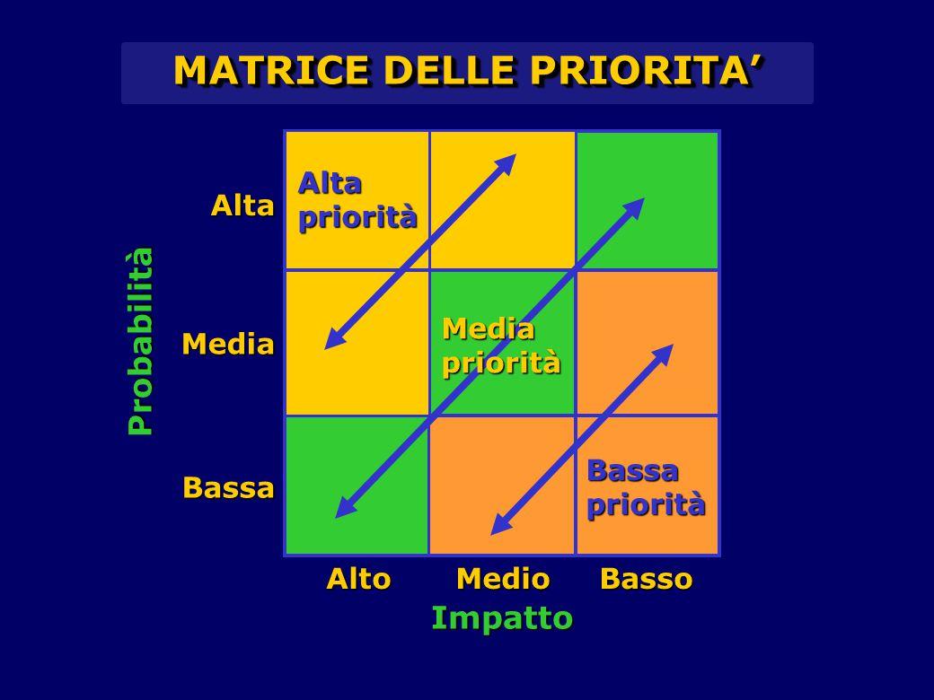MATRICE DELLE PRIORITA' Probabilità Impatto AltoMedioBasso Alta Media Bassa Alta priorità Bassa priorità Media priorità