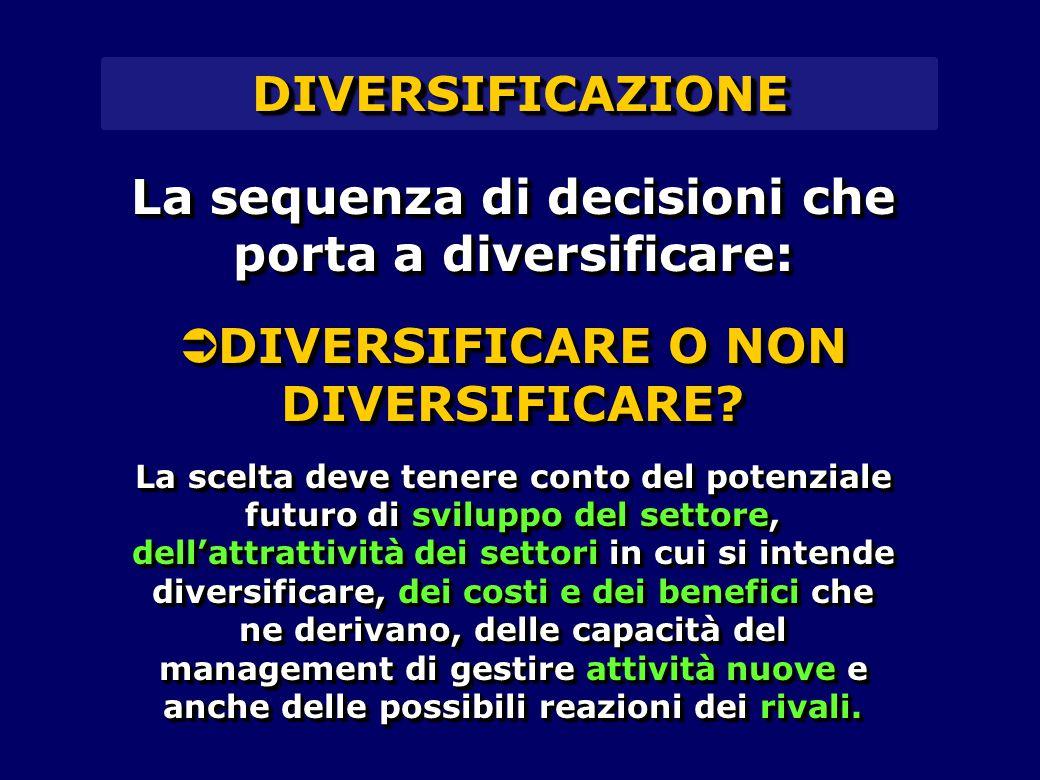 La sequenza di decisioni che porta a diversificare:  DIVERSIFICARE O NON DIVERSIFICARE? La scelta deve tenere conto del potenziale futuro di sviluppo