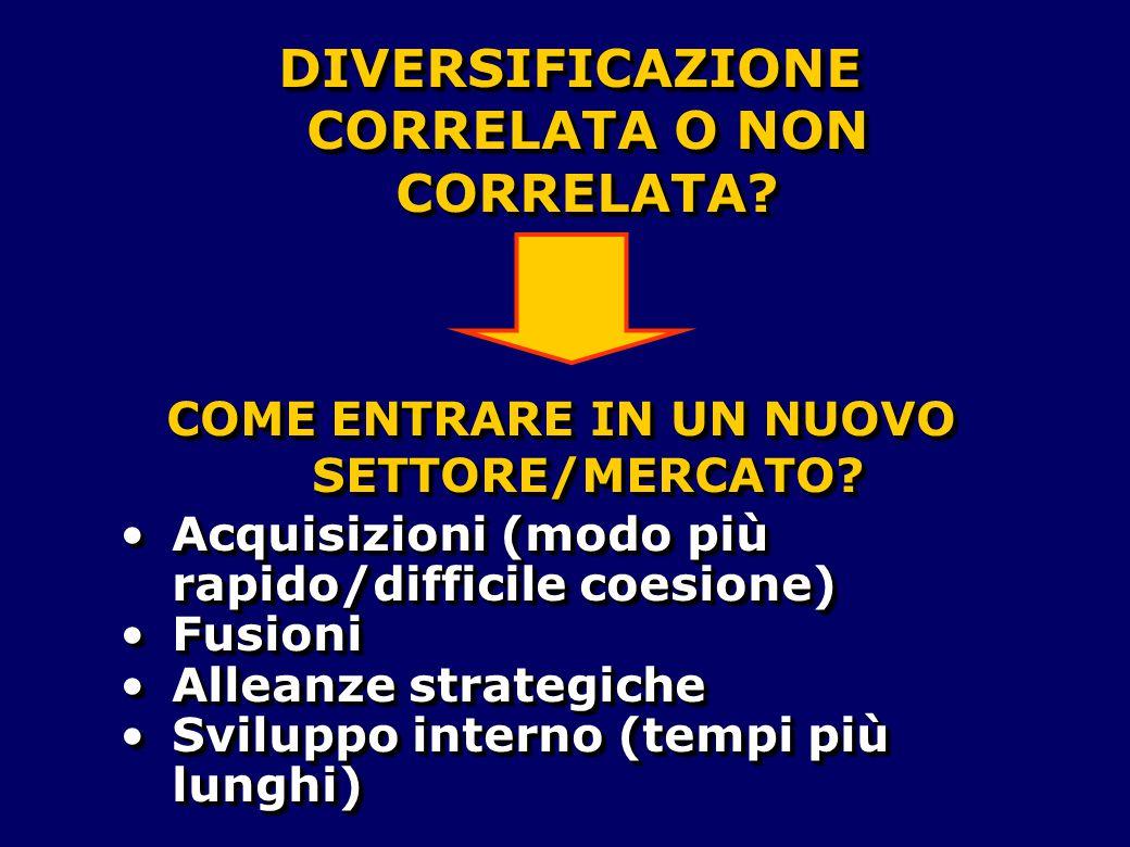 DIVERSIFICAZIONE CORRELATA O NON CORRELATA? COME ENTRARE IN UN NUOVO SETTORE/MERCATO? Acquisizioni (modo più rapido/difficile coesione)Acquisizioni (m