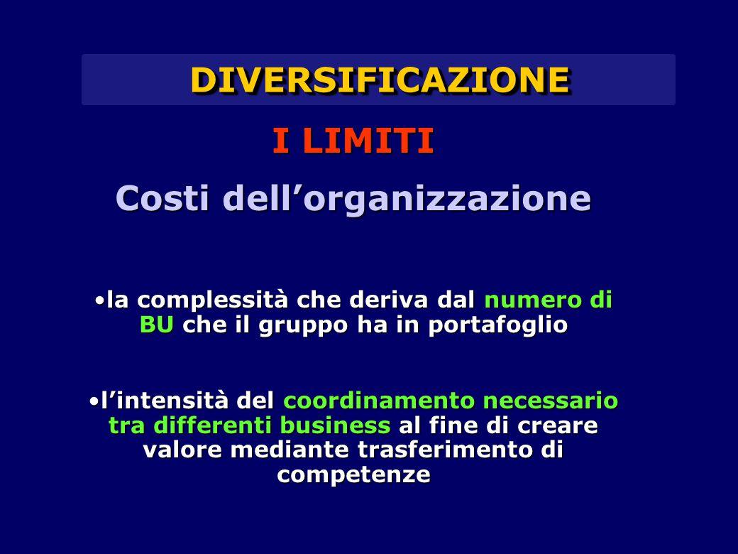 DIVERSIFICAZIONEDIVERSIFICAZIONE I LIMITI Costi dell'organizzazione la complessità che deriva dal numero di BU che il gruppo ha in portafogliola compl