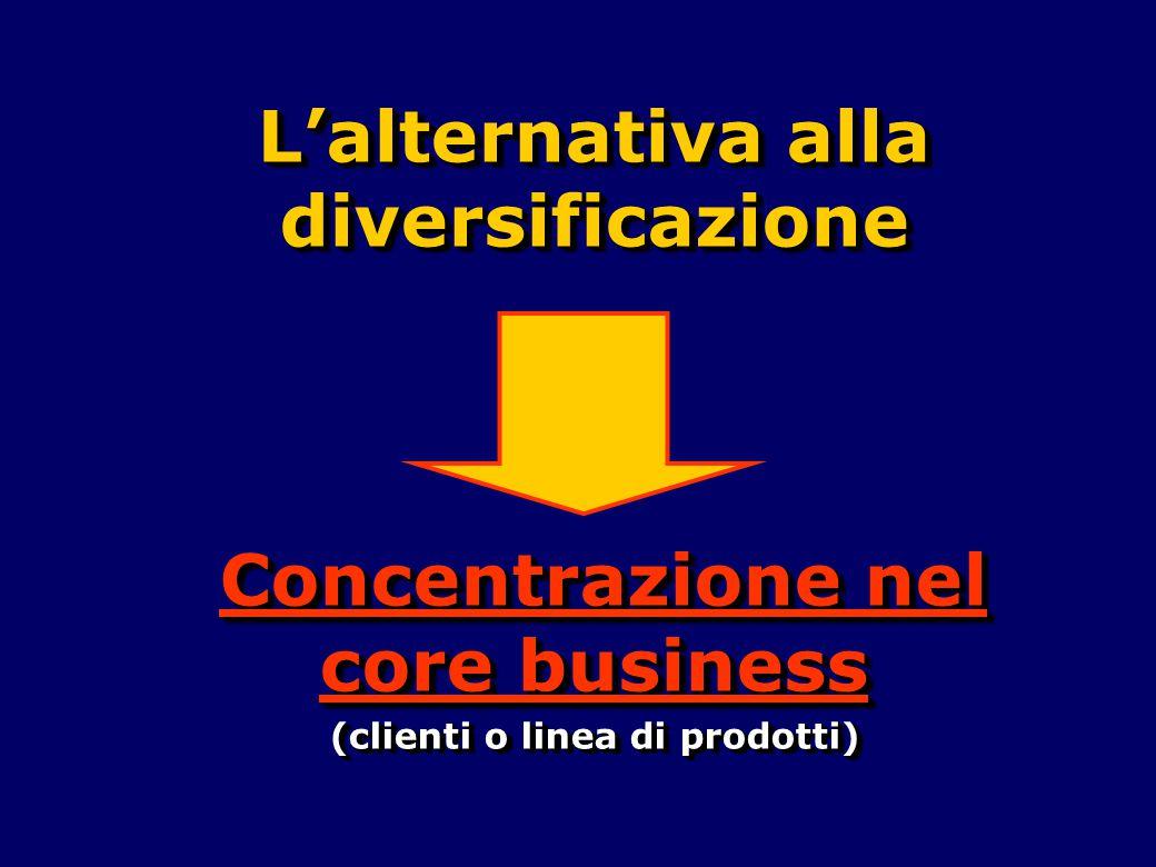 L'alternativa alla diversificazione Concentrazione nel core business Concentrazione nel core business (clienti o linea di prodotti) L'alternativa alla
