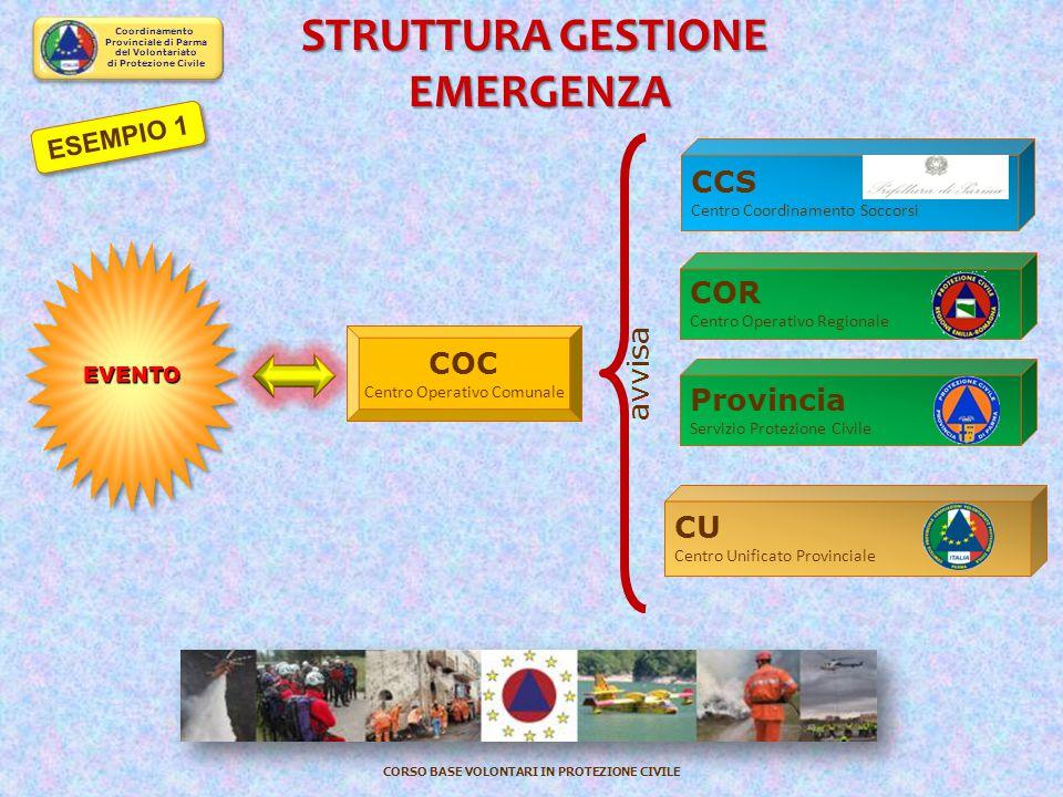 Coordinamento Provinciale di Parma del Volontariato di Protezione Civile CORSO BASE VOLONTARI IN PROTEZIONE CIVILE CENTRI OPERATIVI SUPERIORI C.O.M. –