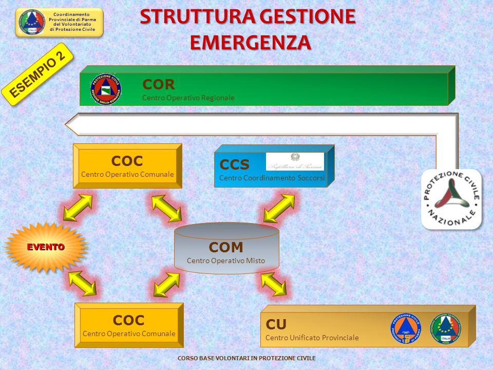 Coordinamento Provinciale di Parma del Volontariato di Protezione Civile CORSO BASE VOLONTARI IN PROTEZIONE CIVILE EVENTOEVENTO COC Centro Operativo C