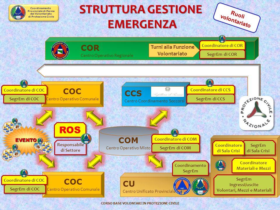 Coordinamento Provinciale di Parma del Volontariato di Protezione Civile CORSO BASE VOLONTARI IN PROTEZIONE CIVILE STAFF ALLERTAMENTI Preallarme Allar