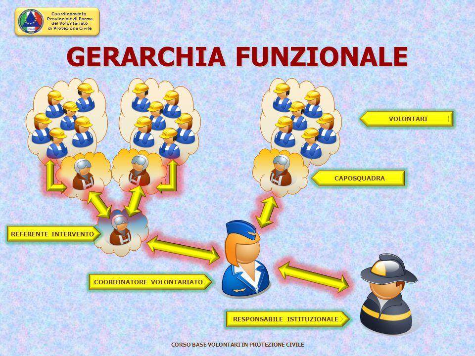 Coordinamento Provinciale di Parma del Volontariato di Protezione Civile CORSO BASE VOLONTARI IN PROTEZIONE CIVILE CU Centro Unificato Provinciale EVE