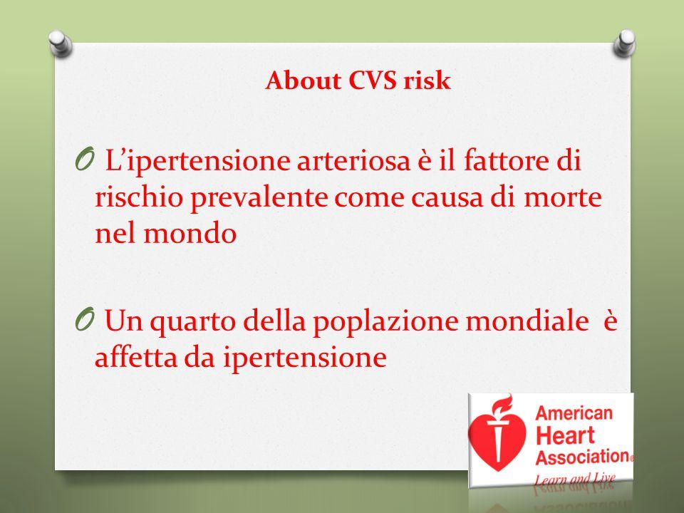 About CVS risk O L'ipertensione arteriosa è il fattore di rischio prevalente come causa di morte nel mondo O Un quarto della poplazione mondiale è aff