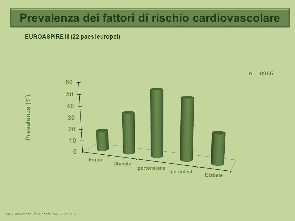 Prevalenza (%) Eur J Cardiovasc Prev Rehabil 2009;16:121-137 EUROASPIRE III (22 paesi europei) n = 8966