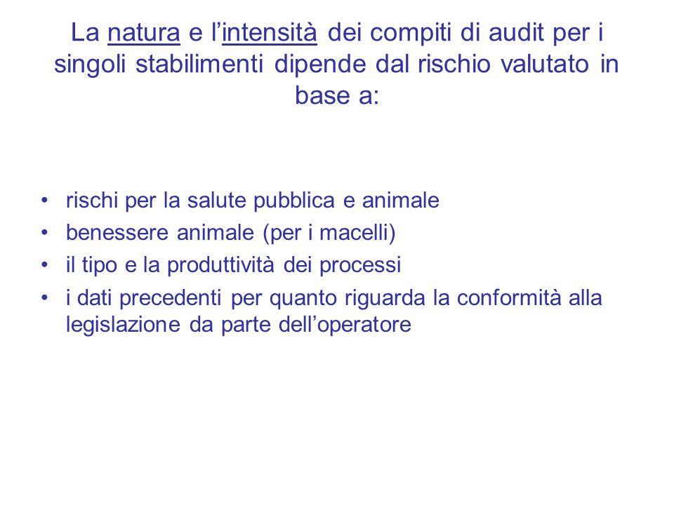 La natura e l'intensità dei compiti di audit per i singoli stabilimenti dipende dal rischio valutato in base a: rischi per la salute pubblica e animale benessere animale (per i macelli) il tipo e la produttività dei processi i dati precedenti per quanto riguarda la conformità alla legislazione da parte dell'operatore