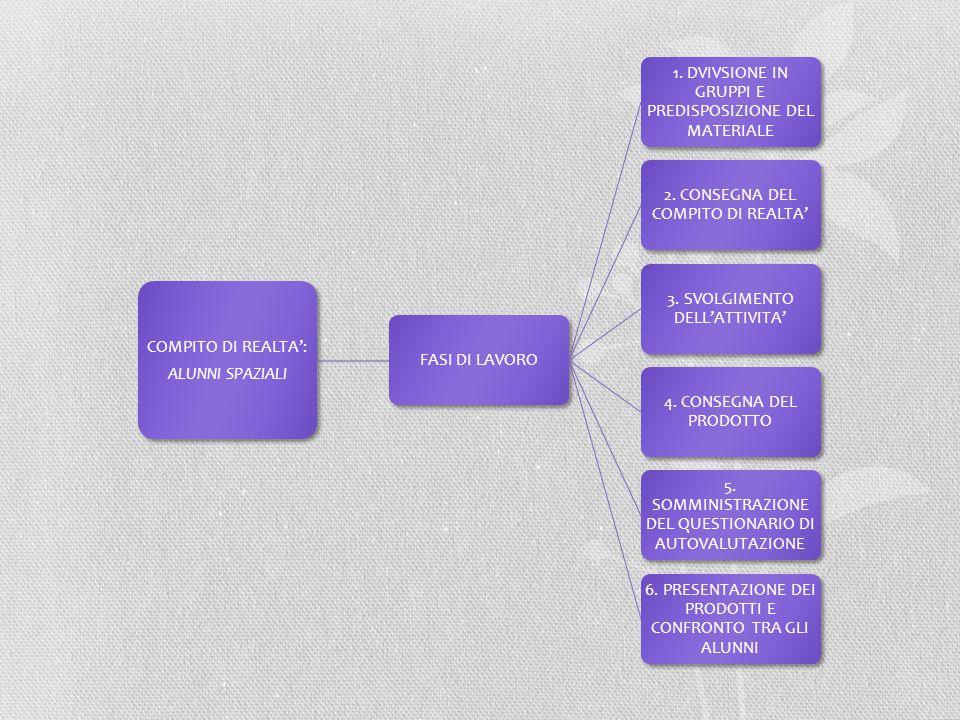 COMPITO DI REALTA': ALUNNI SPAZIALI FASI DI LAVORO 1. DVIVSIONE IN GRUPPI E PREDISPOSIZIONE DEL MATERIALE 2. CONSEGNA DEL COMPITO DI REALTA' 3. SVOLGI