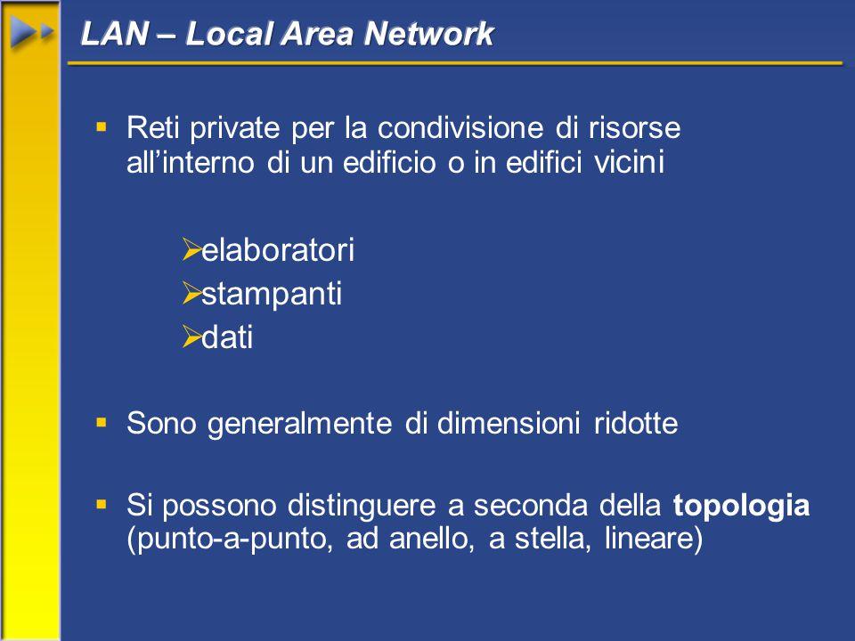  Reti private per la condivisione di risorse all'interno di un edificio o in edifici vicini  elaboratori  stampanti  dati  Sono generalmente di dimensioni ridotte  Si possono distinguere a seconda della topologia (punto-a-punto, ad anello, a stella, lineare)