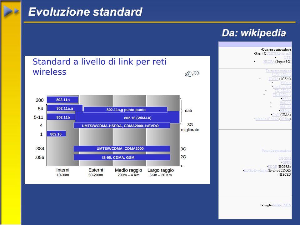 Quarta generazione Pre-4GUMTS Revision 8UMTS Revision 8 LTE HSOPA (Super 3G) HSOPA Terza generazione 3GW-CDMA UMTS (3GSM) UMTS FOMA UMTS-TDD TD-CDMA TD-SCDMA HSPA HSDPA HSUPA HSPA+ GAN (UMA) GAN Mobile WiMAX (WiBro) Mobile WiMAXWiBro Seconda generazione 2GGSM GPRS EDGE (EGPRS) EDGE EDGE Evolution(Evolved EDGE) EDGE Evolution HSCSD famigliaGSM/UMTSGSMUMTS