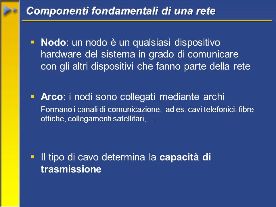  Nodo: un nodo è un qualsiasi dispositivo hardware del sistema in grado di comunicare con gli altri dispositivi che fanno parte della rete  Arco: i nodi sono collegati mediante archi Formano i canali di comunicazione, ad es.