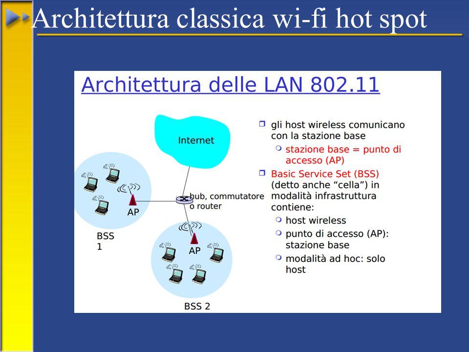 Architettura classica wi-fi hot spot
