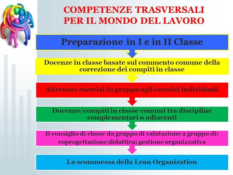 La scommessa della Lean Organization Il consiglio di classe da gruppo di valutazione a gruppo di: coprogettazione didattica; gestione organizzativa Do