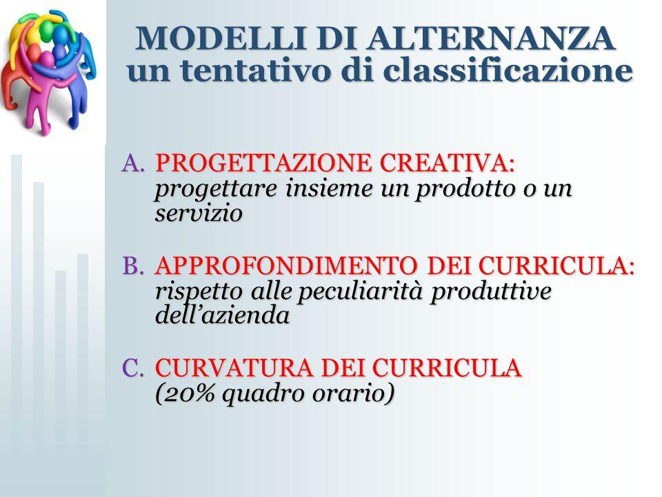 MODELLI DI ALTERNANZA un tentativo di classificazione A.PROGETTAZIONE CREATIVA: progettare insieme un prodotto o un servizio B.APPROFONDIMENTO DEI CUR