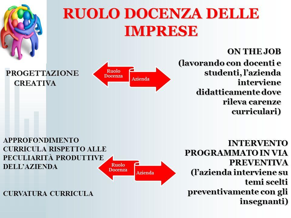 RUOLO DOCENZA DELLE IMPRESE ON THE JOB (lavorando con docenti e studenti, l'azienda interviene didatticamente dove rileva carenze curriculari) INTERVE