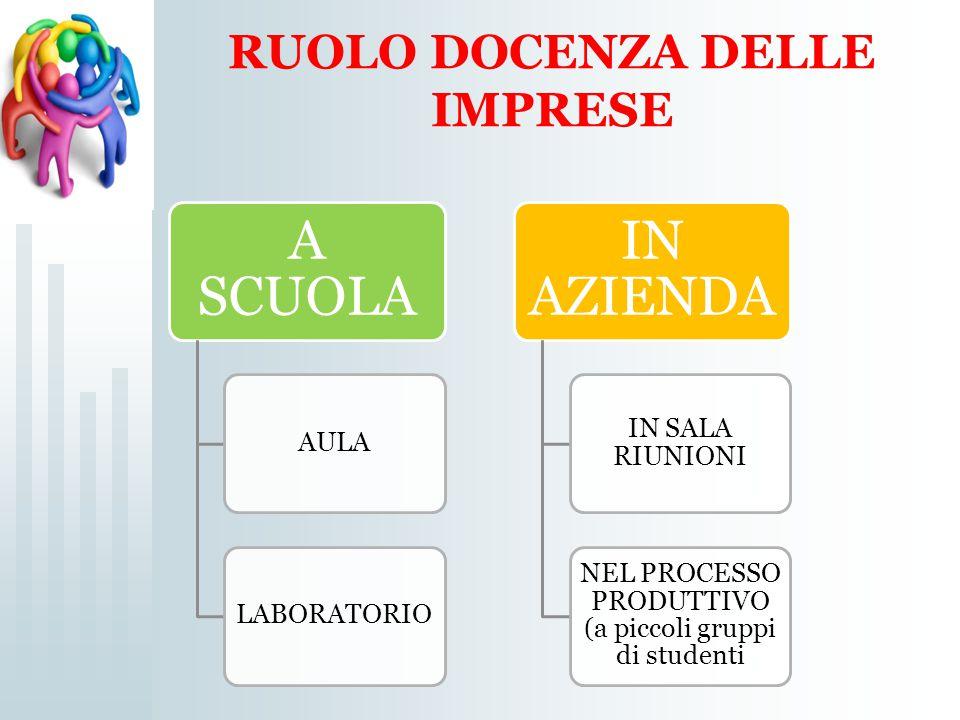 RUOLO DOCENZA DELLE IMPRESE A SCUOLA AULALABORATORIO IN AZIENDA IN SALA RIUNIONI NEL PROCESSO PRODUTTIVO (a piccoli gruppi di studenti